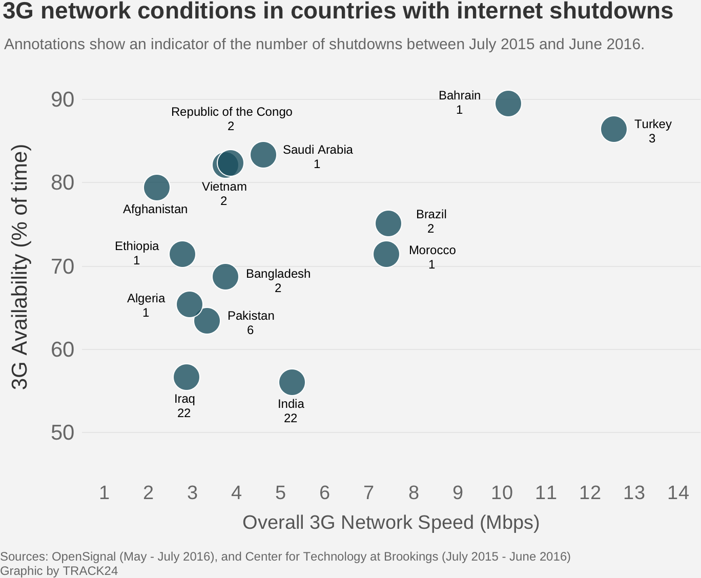 3G network conditions in countries with internet shutdowns - 2