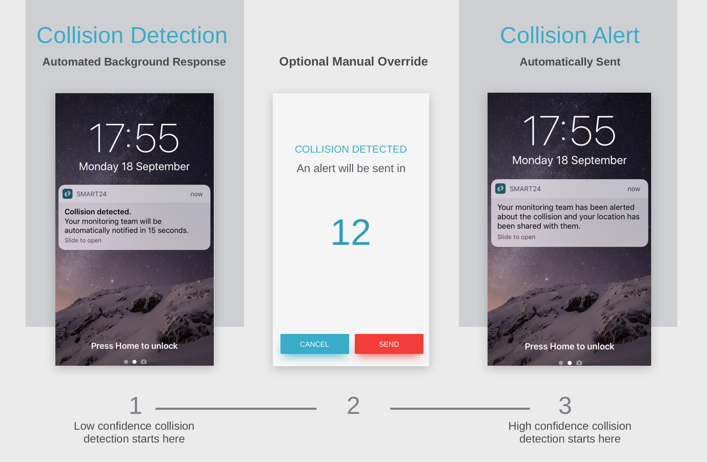 Introducing Smart24 Collision Response